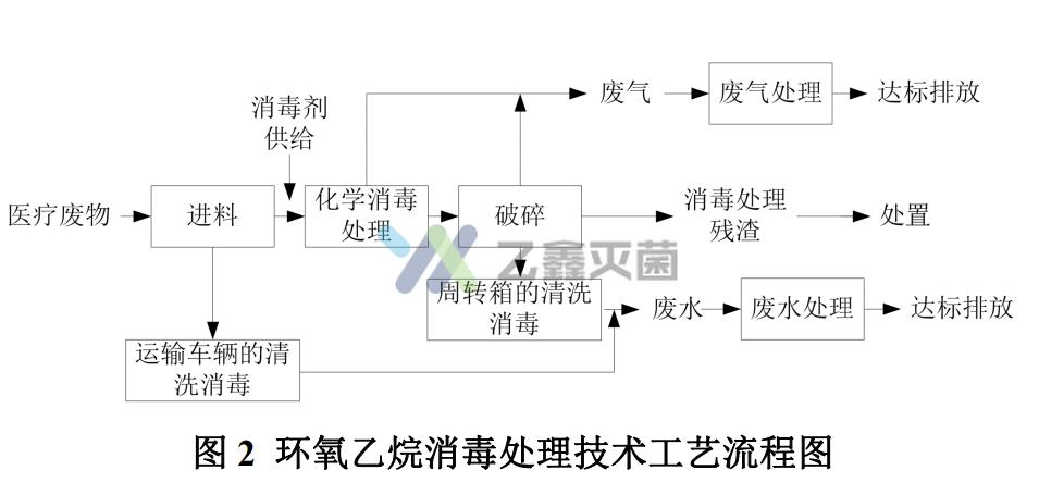 与环氧乙烷灭菌有关的中国化学消毒集中处理工程技术规范